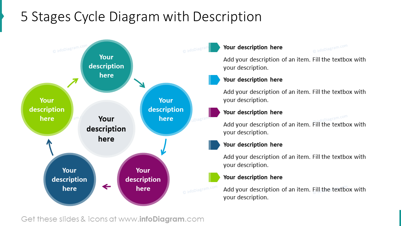 5 stages cycle diagram with description