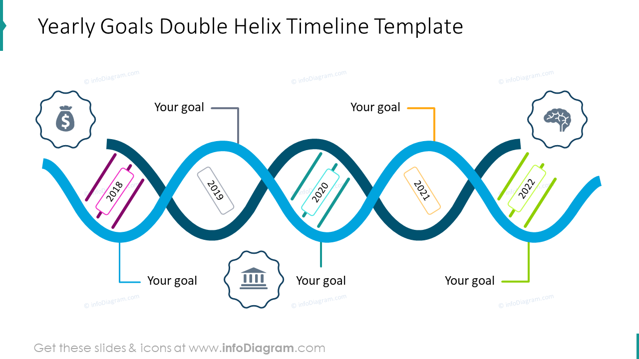 Yearly goals double Helix timeline