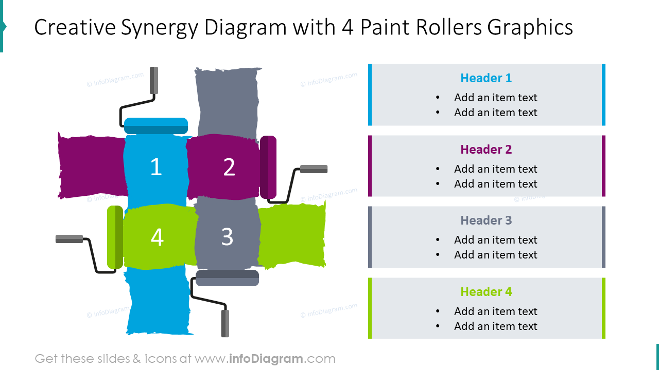 Creative synergy diagram with 4 paint rollers