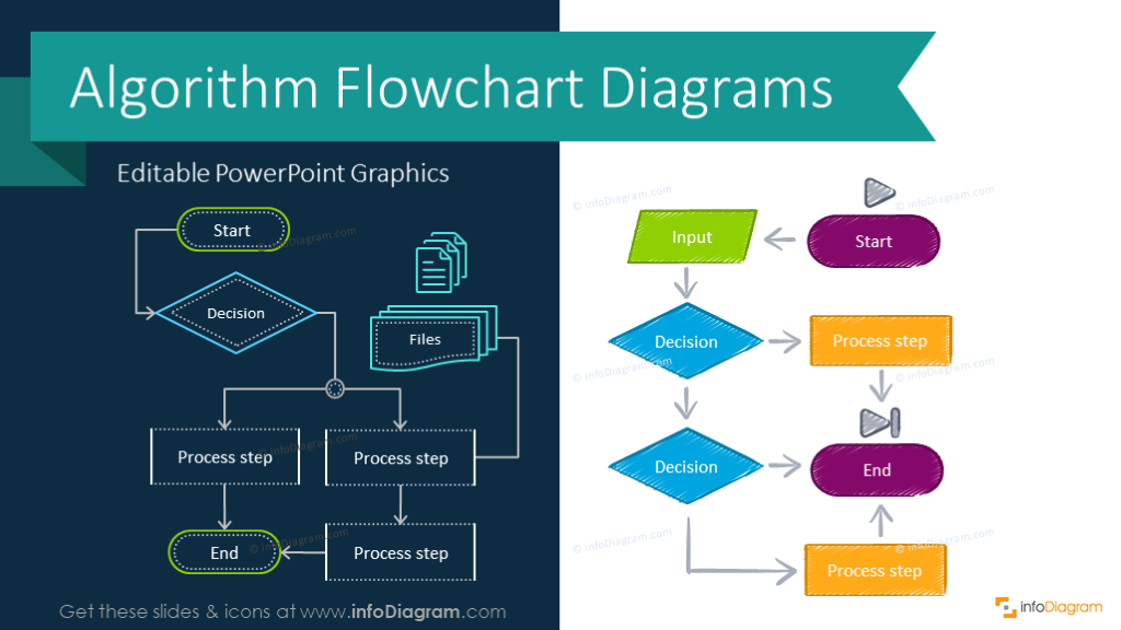 Creative Process Flow Chart Design Powerpoint Templates For Algorithm And Decision Infographics