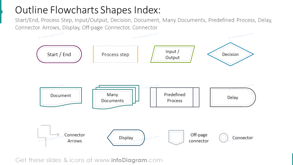 Light outline flowcharts index: Decision, Documents, Delay, etc.