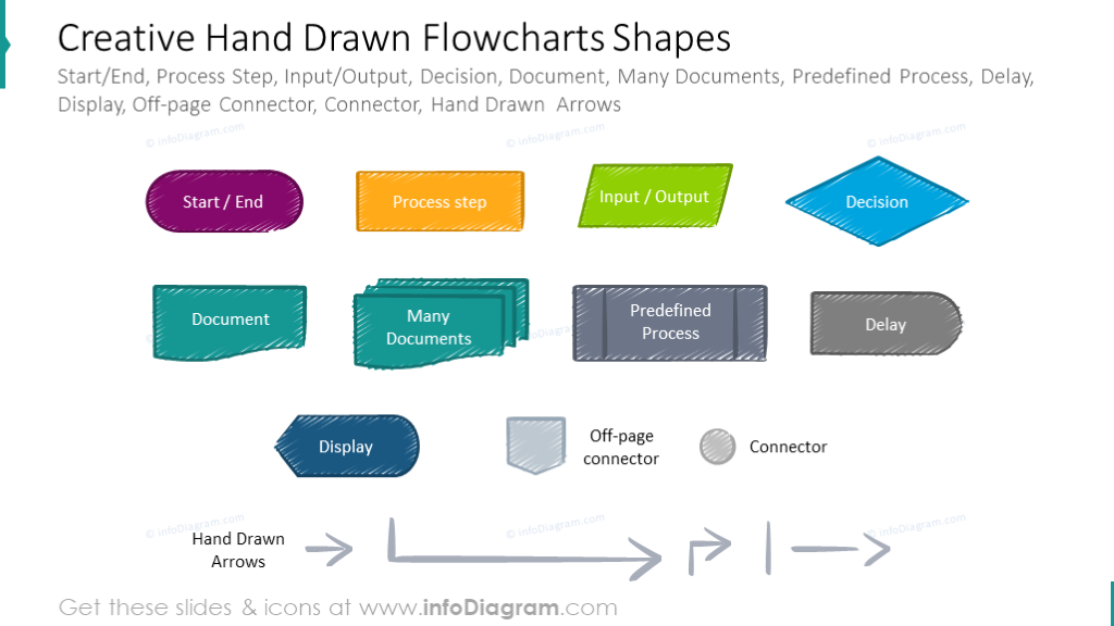 Example of flowcharts shapes set