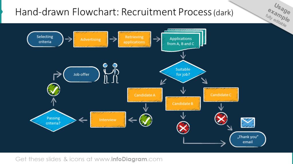 Recruitment process flowchart on a dark background