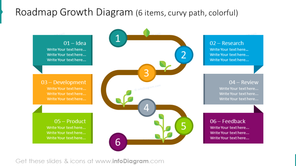 Example of the curved roadmap diagram illustrated with 6 items