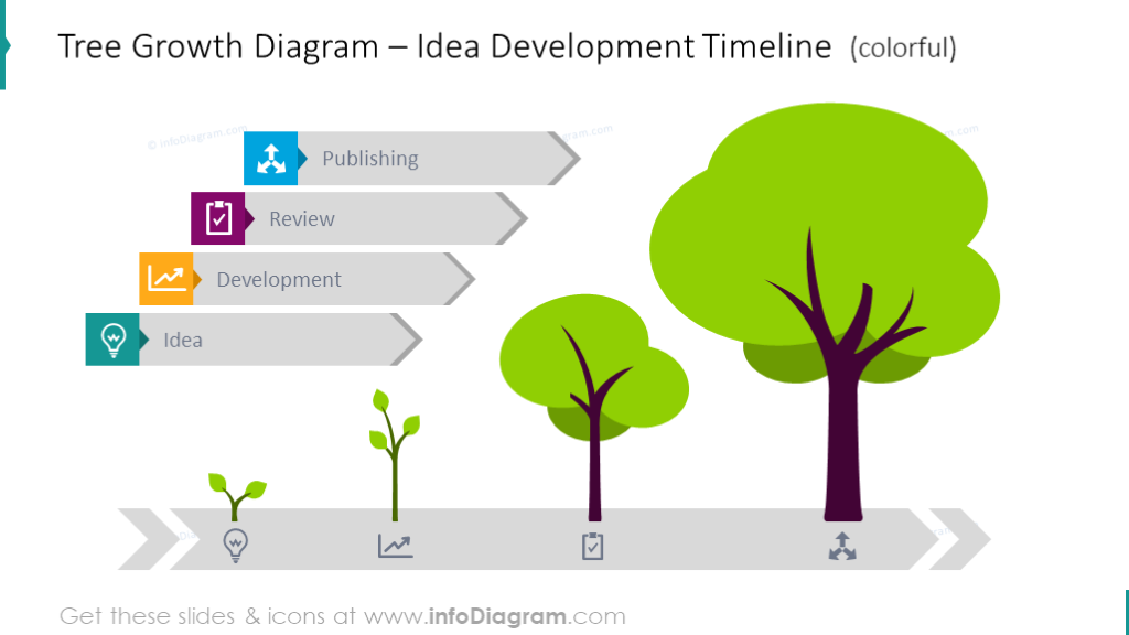 Tree growth diagram with timeline and text description
