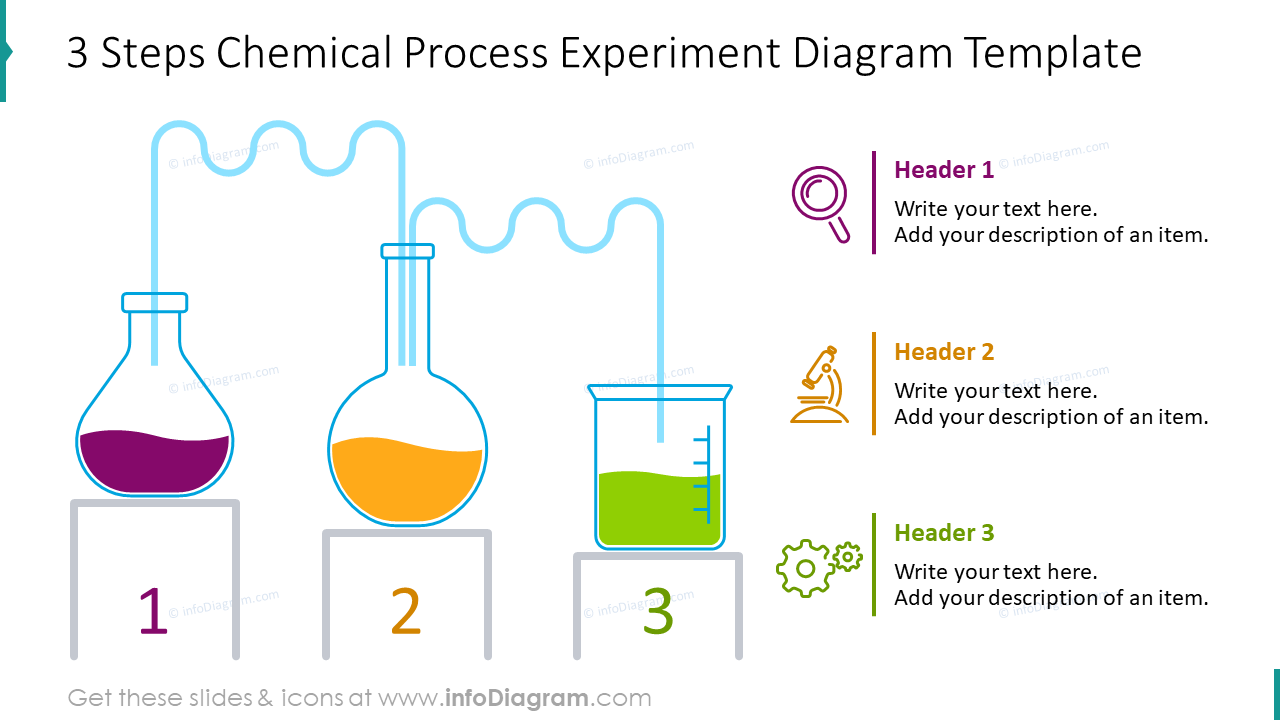 Three steps chemical process experiment diagram