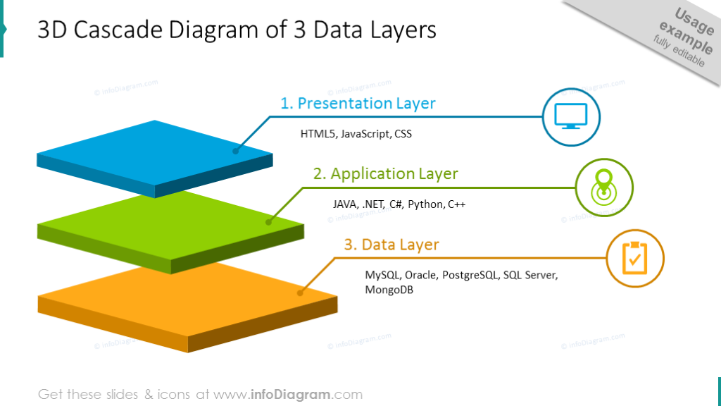 3D cascade diagram of three data layers with description and icons