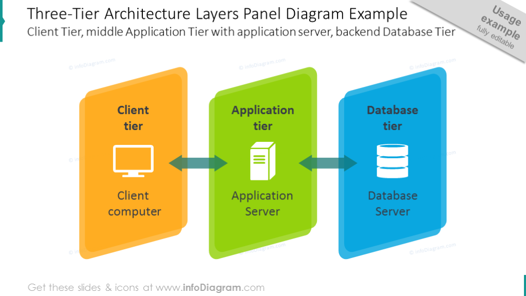 Three-tier architecture layers panel diagram with icons