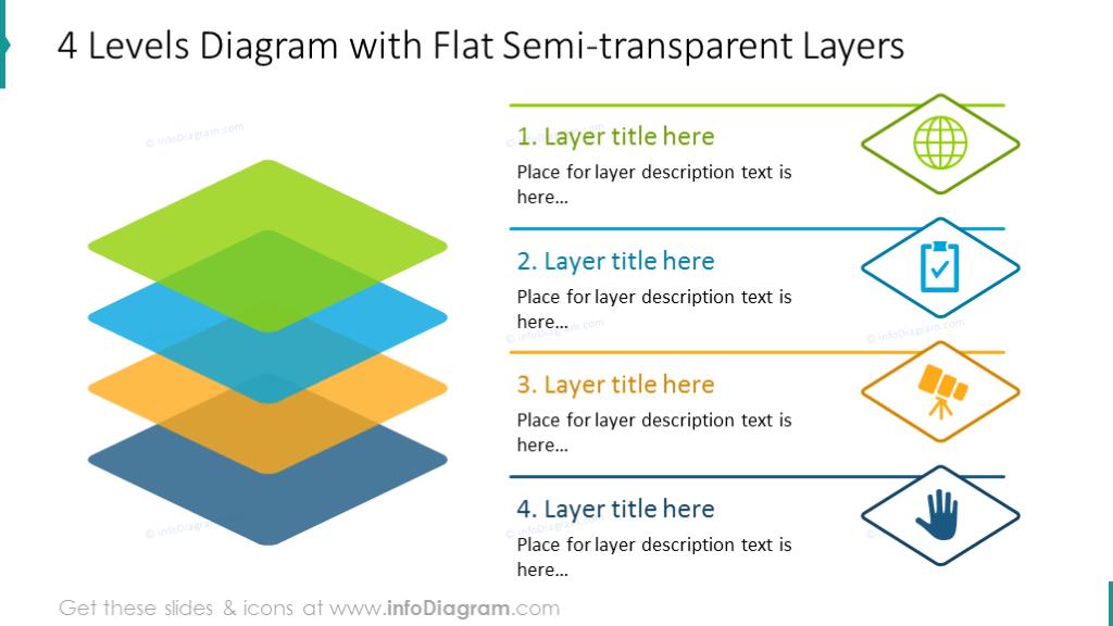 Four levels diagram with semi-transparent graphics and list description