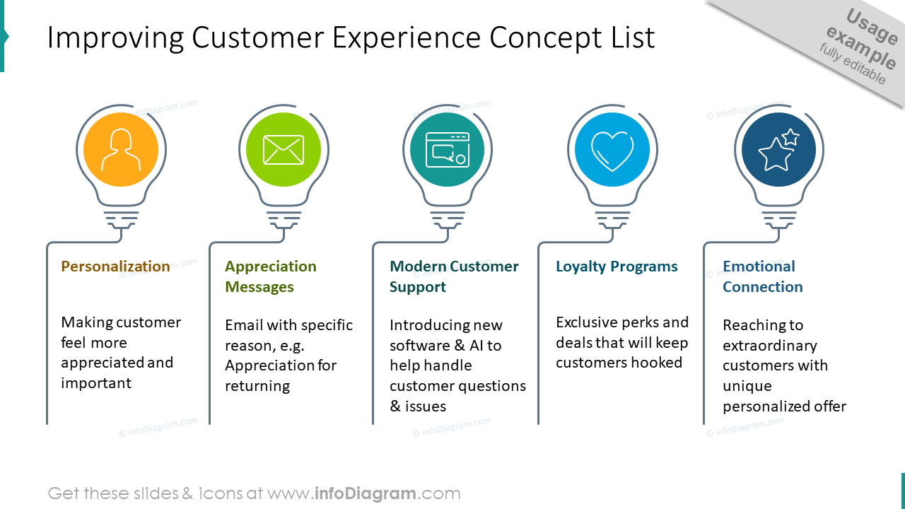 Light bulb list presenting the concept of improving customer experience