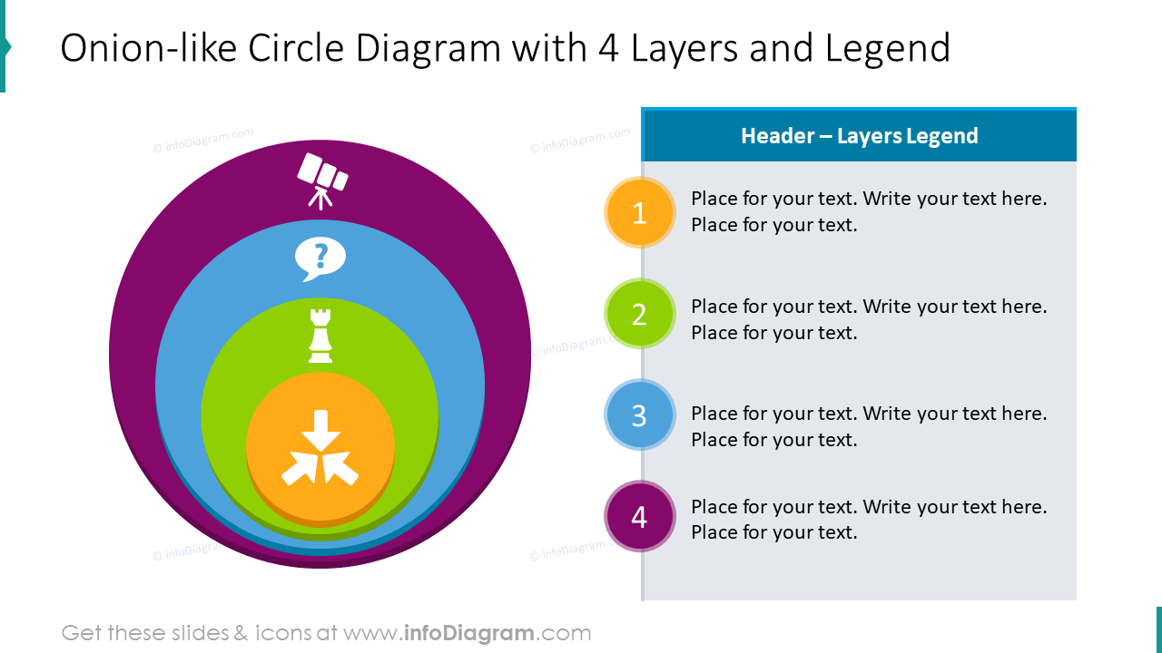 Onion-like circle diagram for 4 layers
