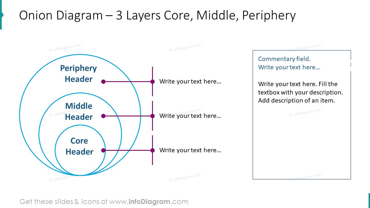 Onion diagram for three layers core