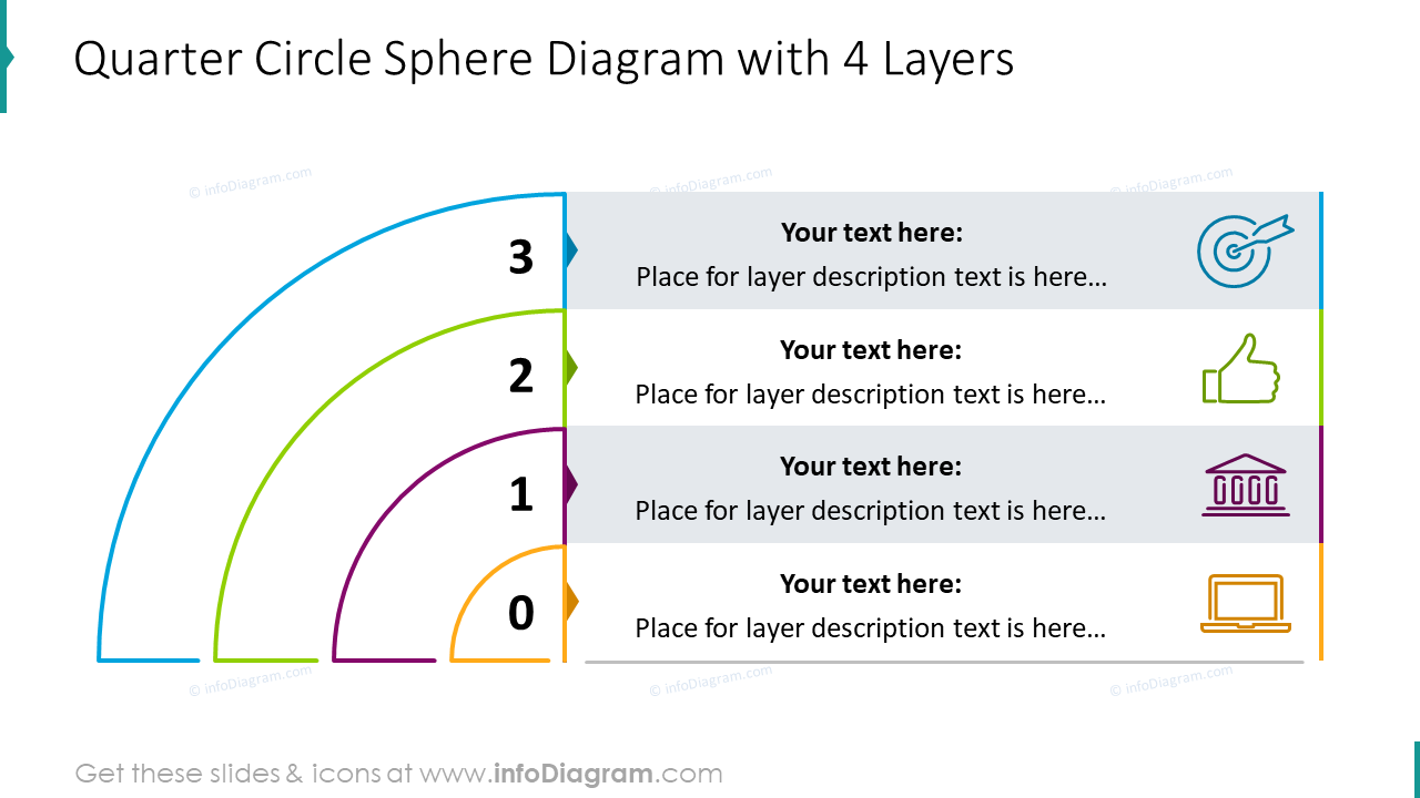Quarter circle sphere diagram with four layers