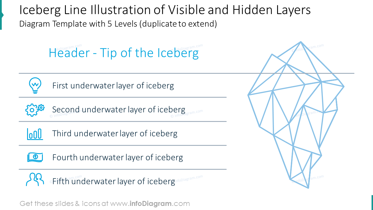 Iceberg line illustration of visible and hidden layers diagram with five l…