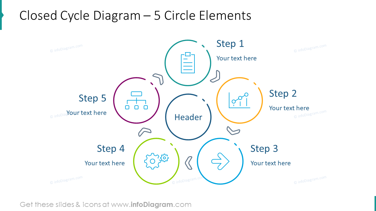 Closed cycle diagram for five circle elements