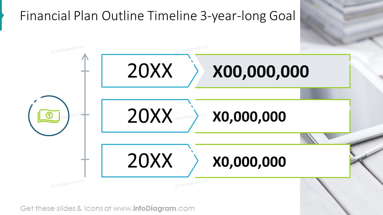 Financial plan outline timeline 3-year-long goal