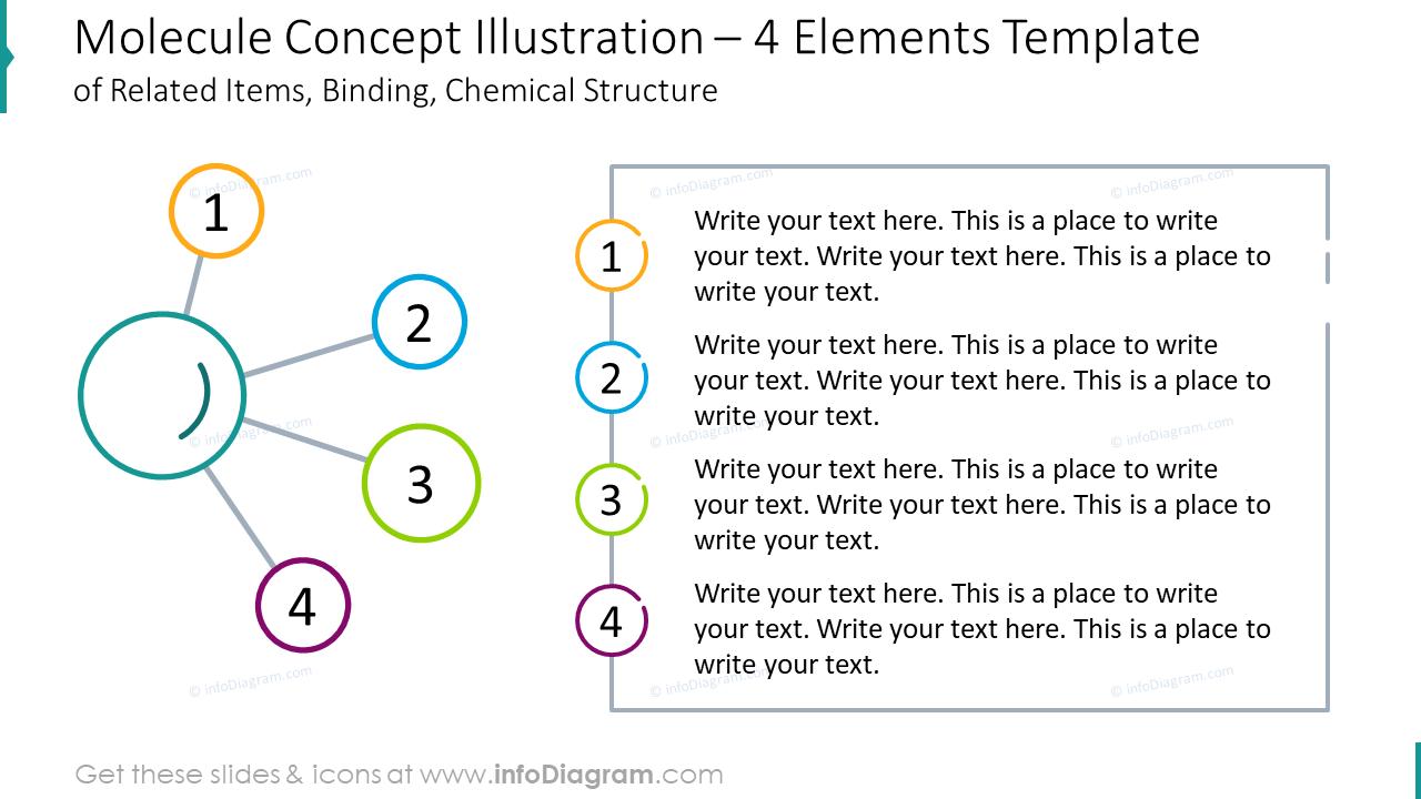 Molecule concept illustration for four elements