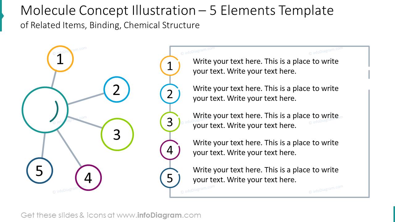 Molecule concept illustration for five elements