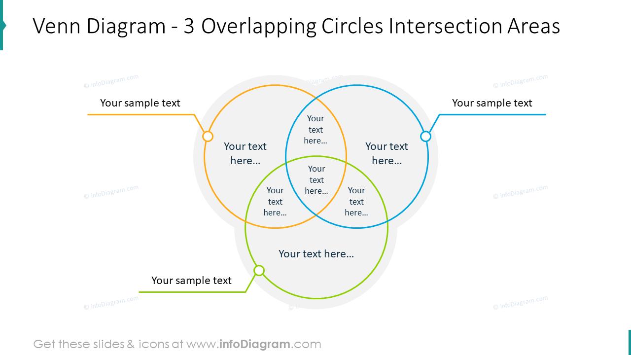 Venn diagram with three overlapping circles