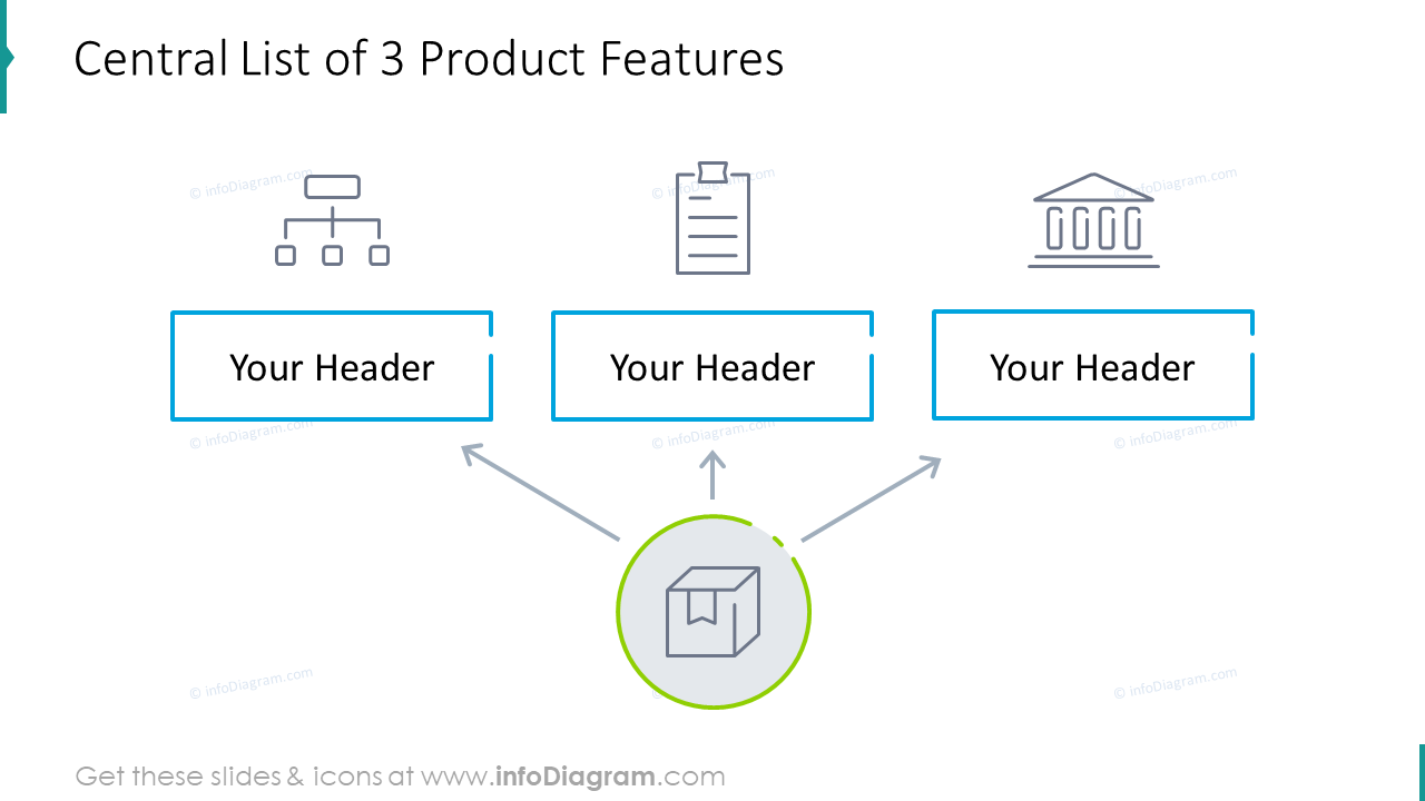 Central list of three product features