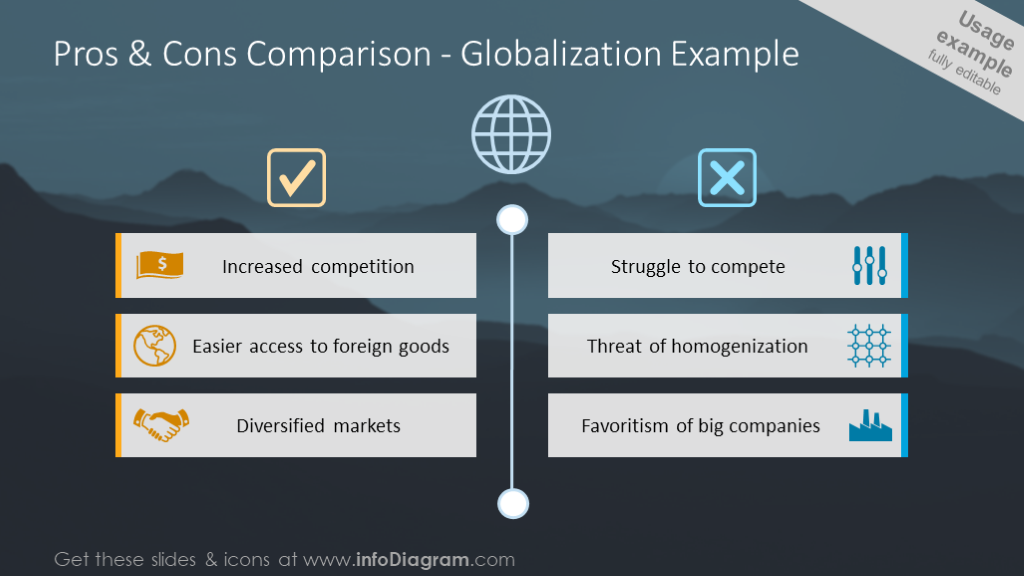 Pros and cogs comparison table- on the example of globalization