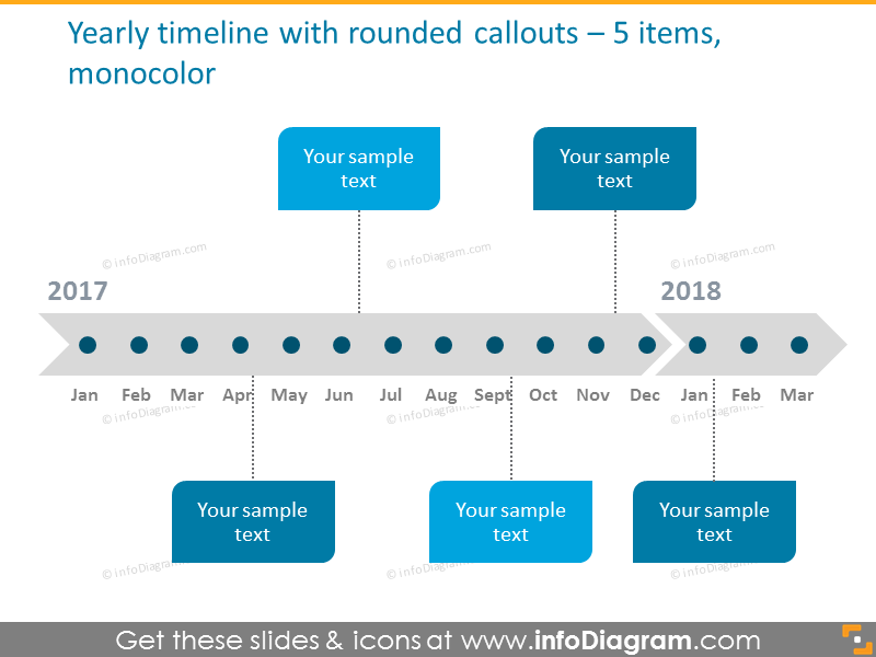 yearly timeline with milestiones for 5 stages