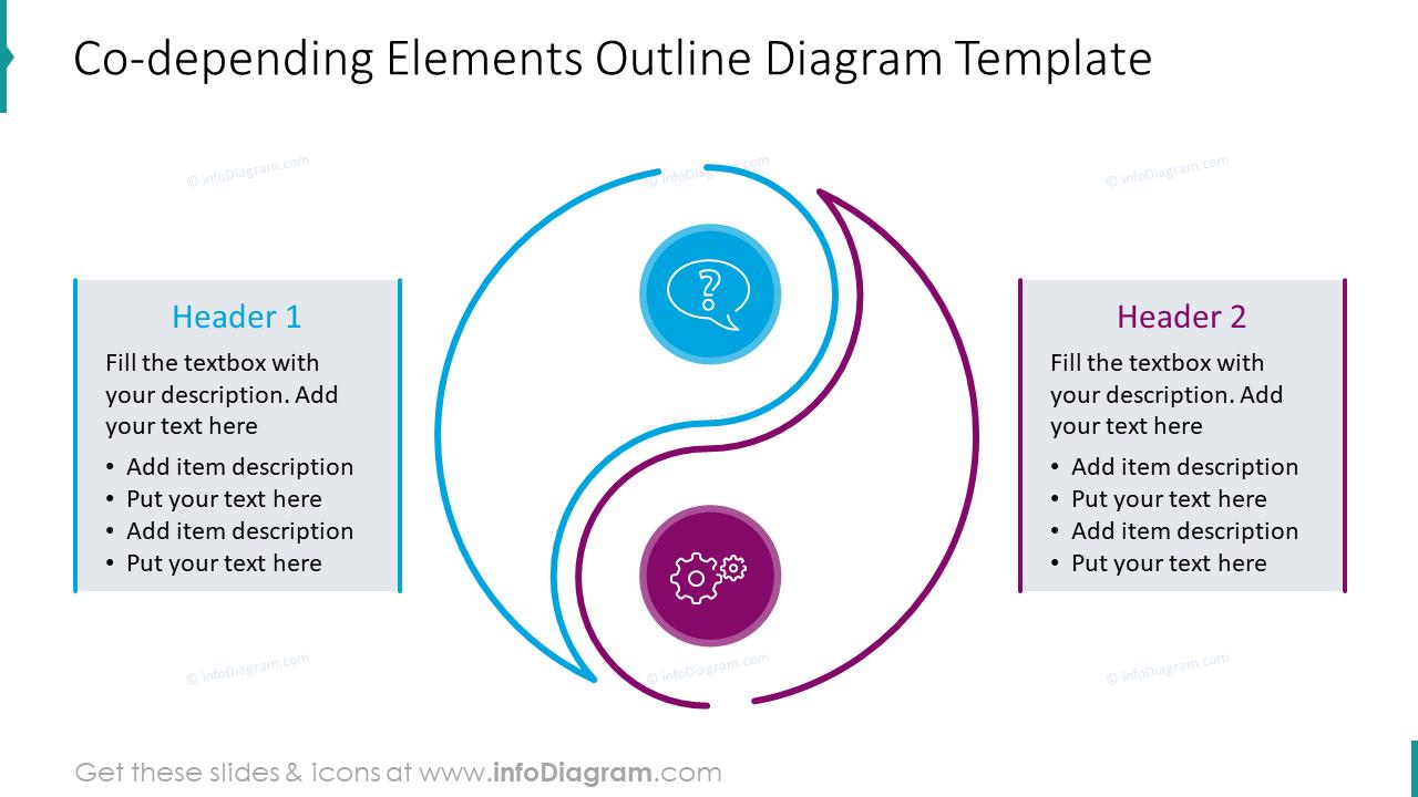 Co-depending elements outline diagram