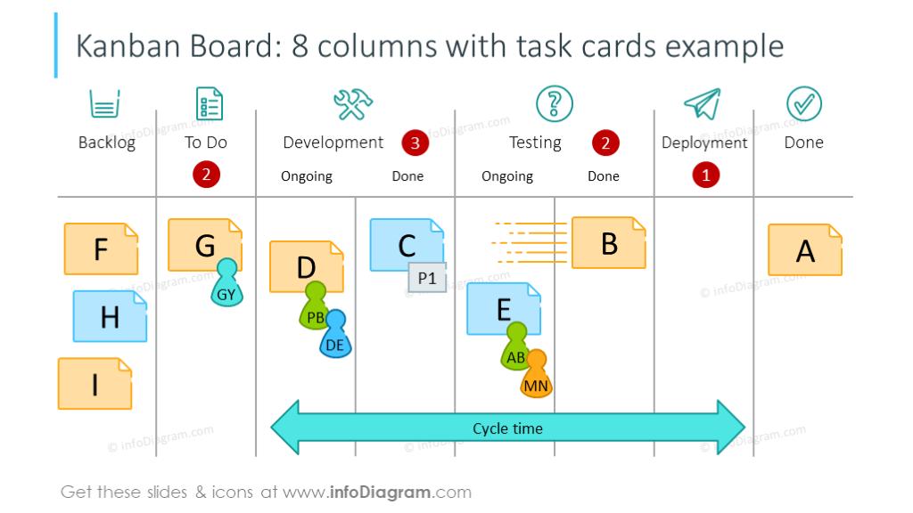 8 columns Kanban boardwith task cards