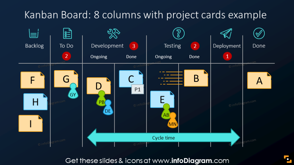 Kanban board illustrated with project cards on a dark background