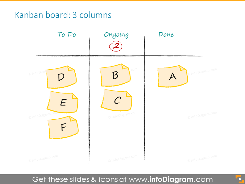 3 Columns Kanban board