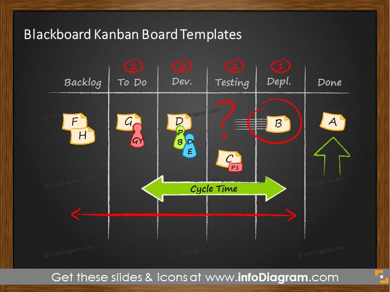 Kanban dark blackboard
