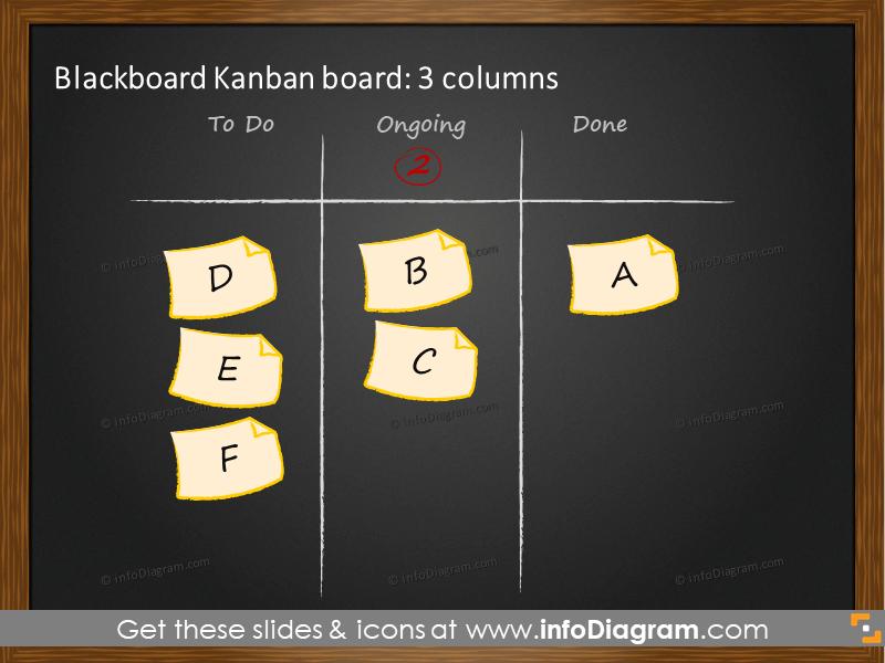 3 Columns Kanban blackboard