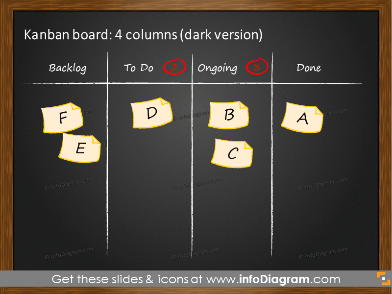 4 columns Kanban board on the dark background
