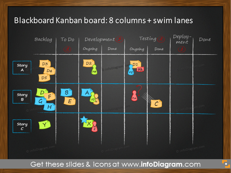 Example of a Kanban blackboard with swim lanes
