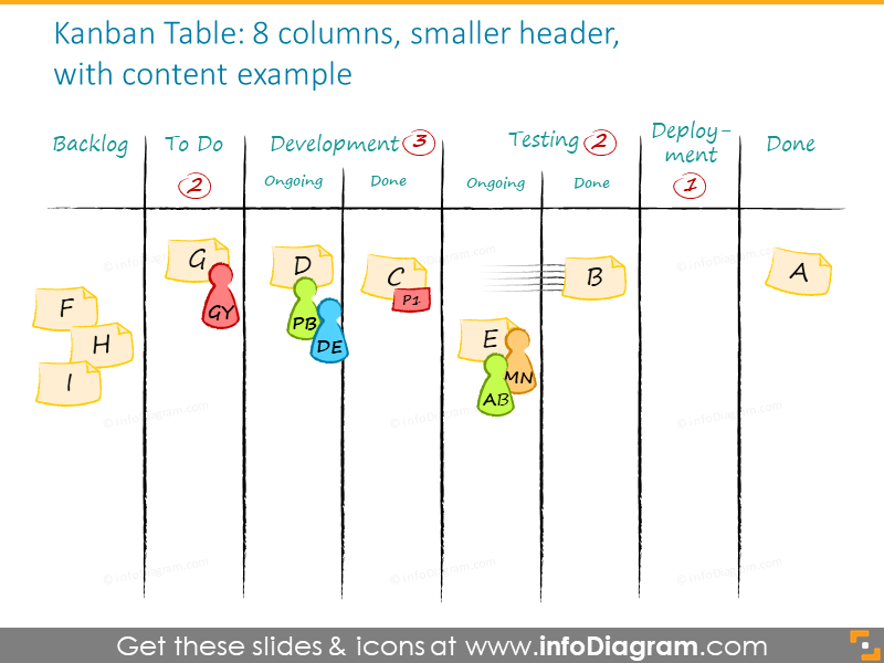 Example of the kanban board with a content example