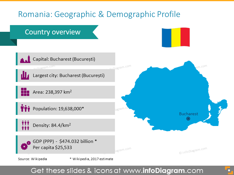 Romania Geographic and Demographic Profile