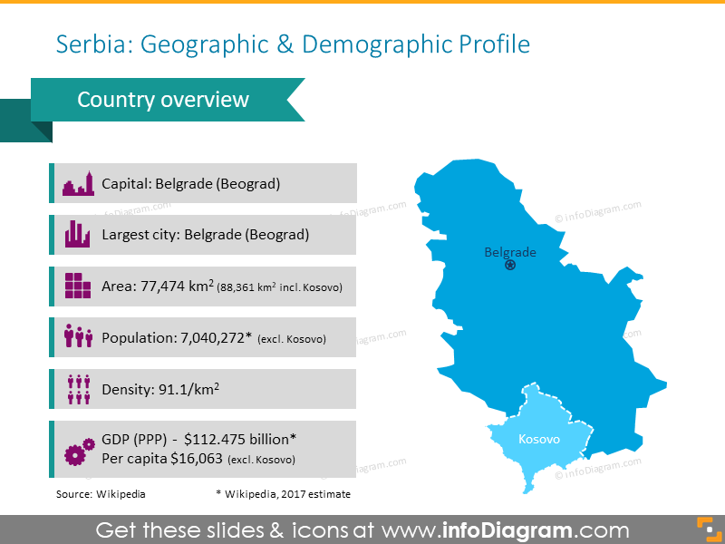 Serbia Geographic and Demographic Profile