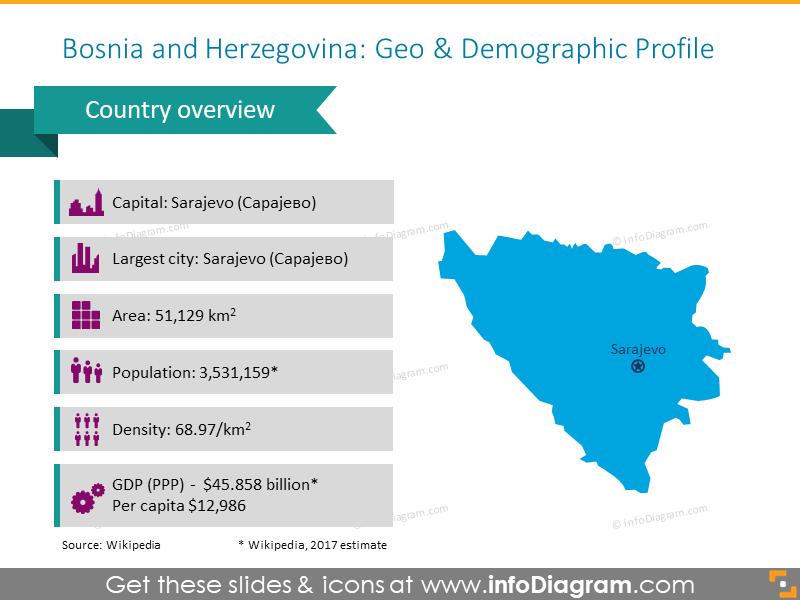 Bosnia and Herzegovina Demographic Profile