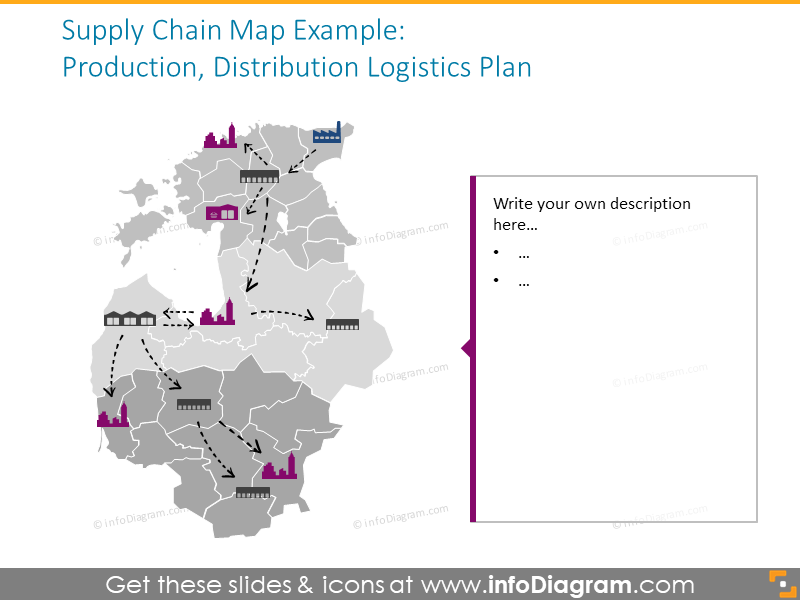 Supply chain map intended to show production, distribution and logistic