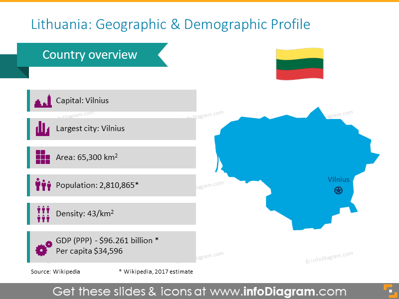 Lithuania geographic profile