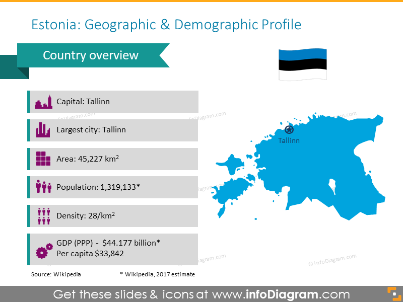 Estonia demographic profile