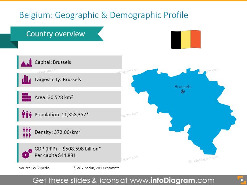 Belgium geographic and demographic profile