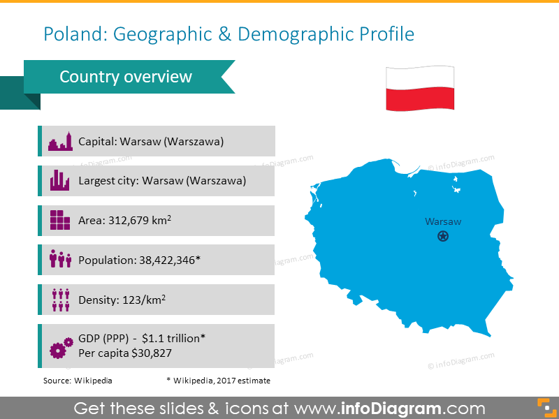Geographic and demographic Poland profile