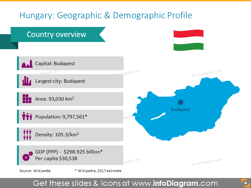 Hungary geographic and demographic profile