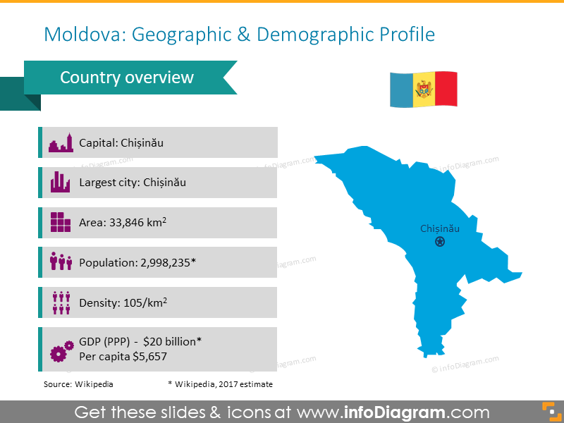 Moldova Geographic and Demographic Profile
