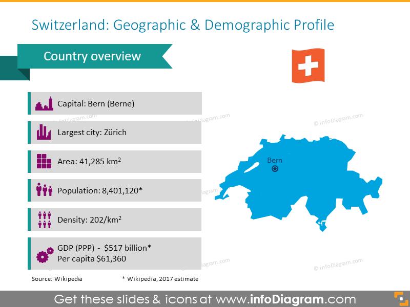 Switzerland geographic and demographic profile