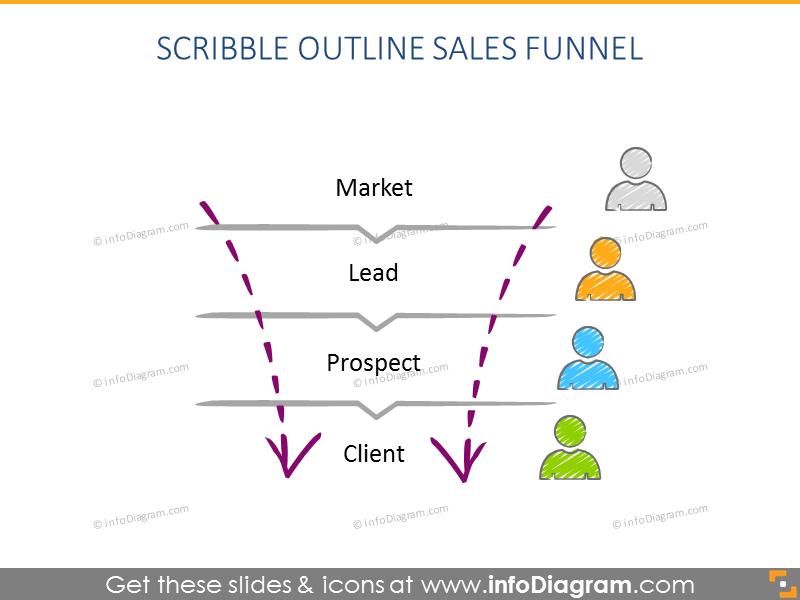 Scribble outline sales funnel