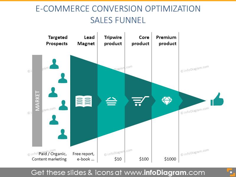 E-commerce conversion optimization sales funnel