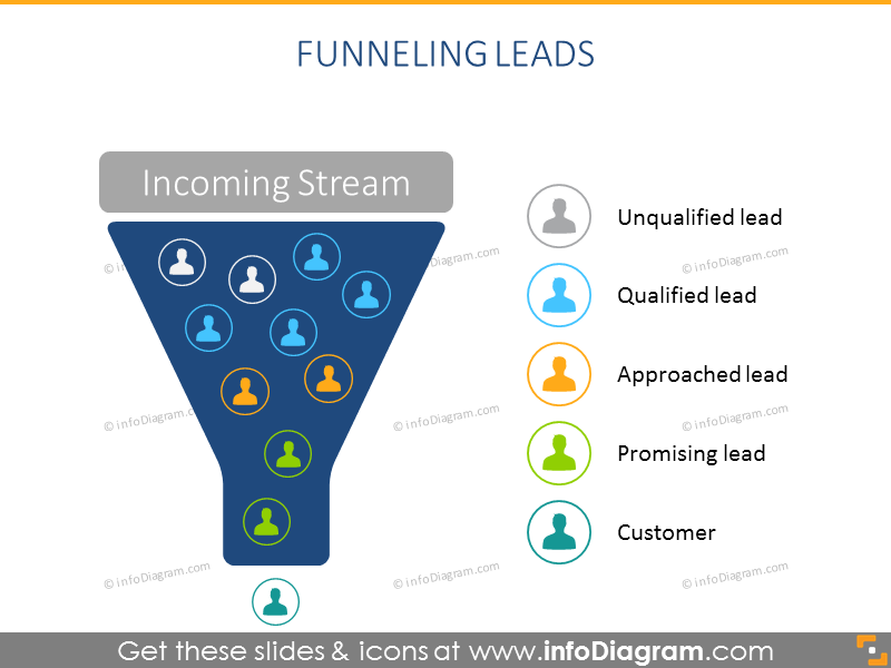 Funneling leads
