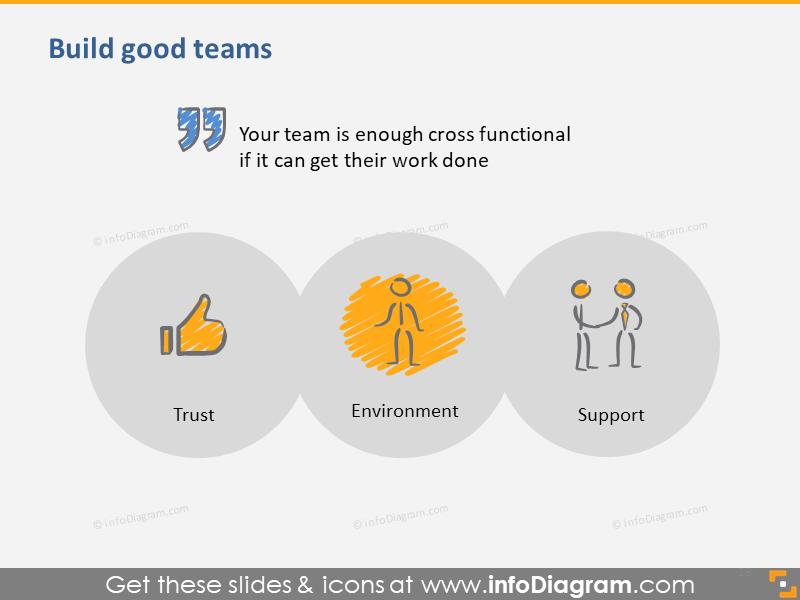 Build Good Teams Scrum Tip